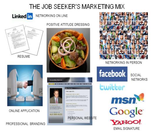 Career Marketing Media Mix